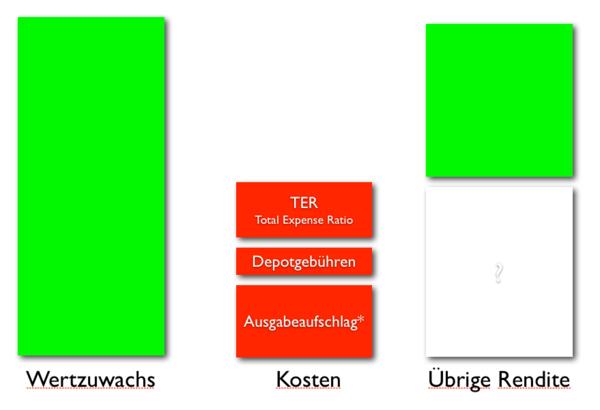 fondskosten_rechner
