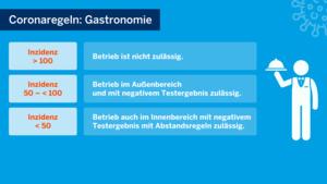 Öffnungsbedingungen Gastronomie ab 09.06.2021