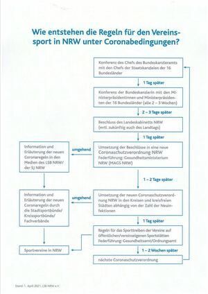 Wie entstehen die Regeln für den Vereinssport in NRW unter Coronabedingungen?